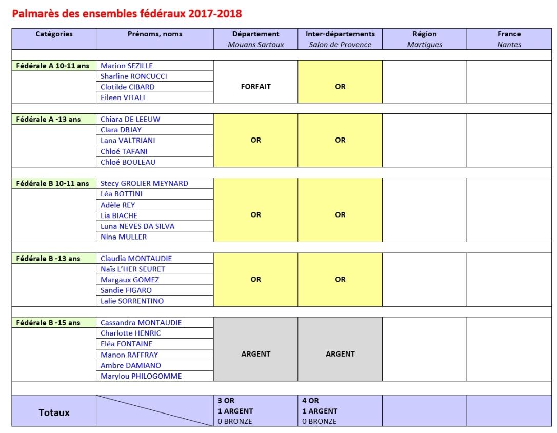 Resultats équipes federales 2017-2018